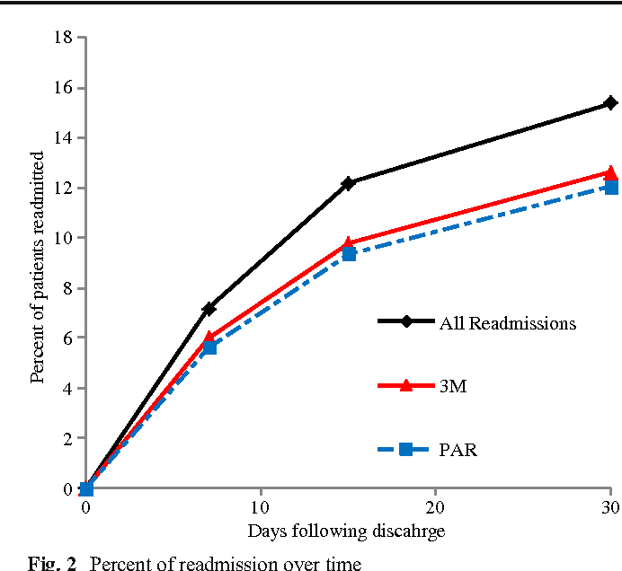 Figure 3 for A predictive analytics approach to reducing avoidable hospital readmission
