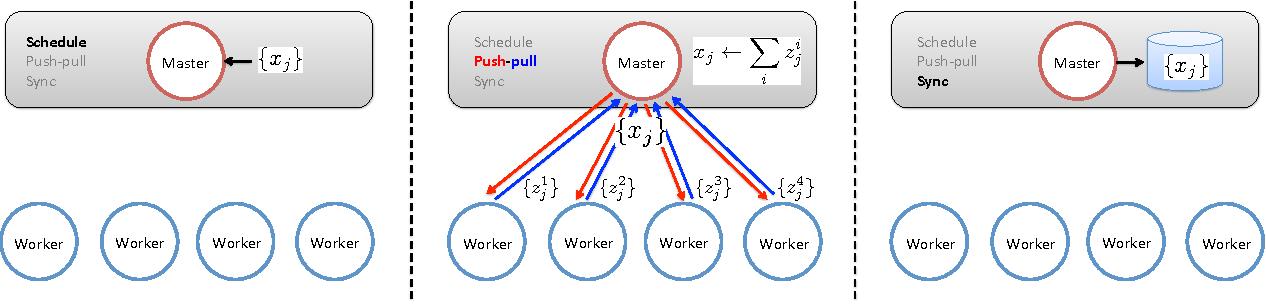 Figure 2 for Primitives for Dynamic Big Model Parallelism