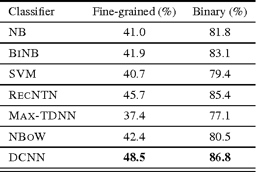 Figure 2 for A Convolutional Neural Network for Modelling Sentences
