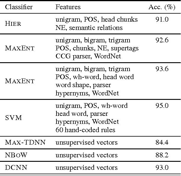 Figure 4 for A Convolutional Neural Network for Modelling Sentences
