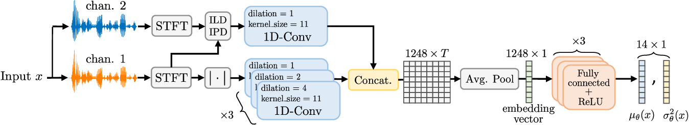 Figure 1 for Blind Room Parameter Estimation Using Multiple-Multichannel Speech Recordings