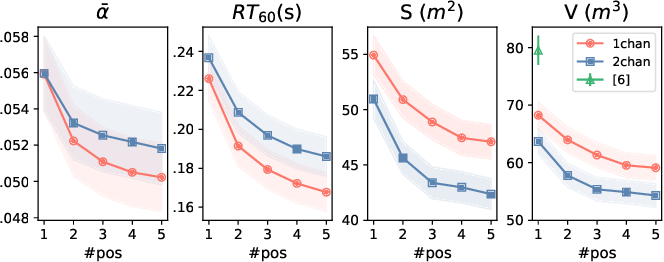 Figure 3 for Blind Room Parameter Estimation Using Multiple-Multichannel Speech Recordings