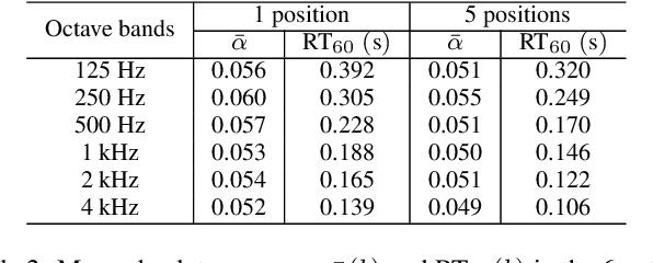 Figure 4 for Blind Room Parameter Estimation Using Multiple-Multichannel Speech Recordings