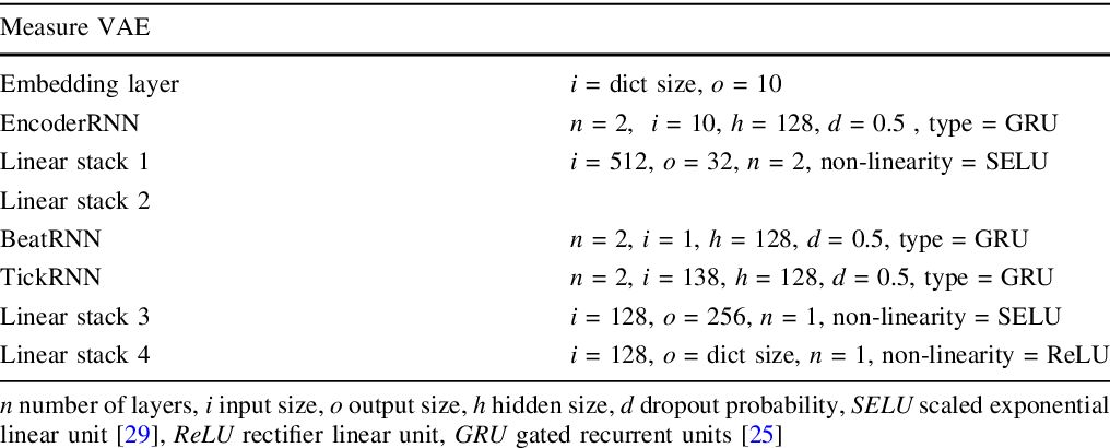 Figure 4 for Attribute-based Regularization of VAE Latent Spaces