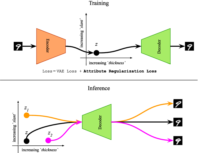 Figure 1 for Attribute-based Regularization of VAE Latent Spaces