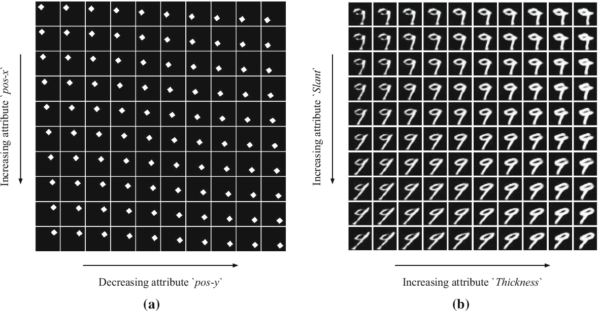 Figure 3 for Attribute-based Regularization of VAE Latent Spaces