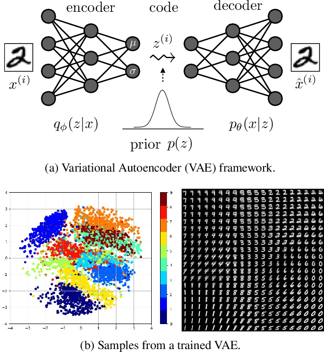 Figure 2 for Recent Advances in Autoencoder-Based Representation Learning