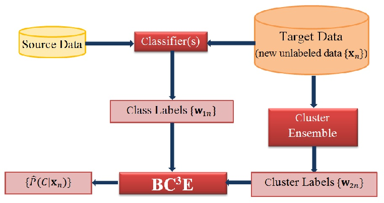 Figure 1 for Probabilistic Combination of Classifier and Cluster Ensembles for Non-transductive Learning