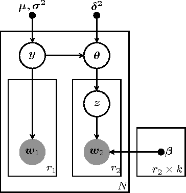 Figure 3 for Probabilistic Combination of Classifier and Cluster Ensembles for Non-transductive Learning