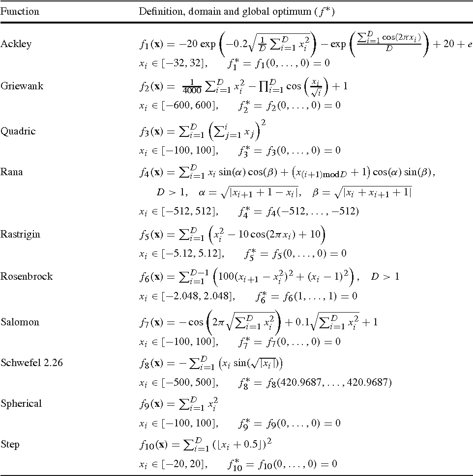 Table 4 Benchmark Functions, where D is the dimension of the problem and f ∗ denotes the global optimum of f