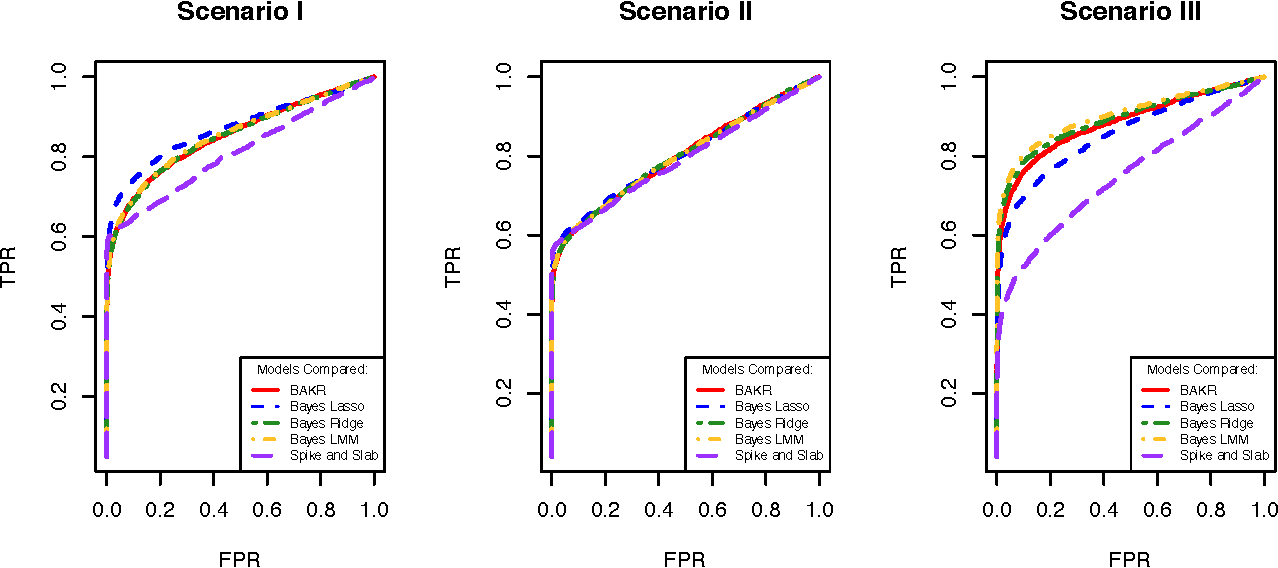 Figure 1 for Bayesian Approximate Kernel Regression with Variable Selection