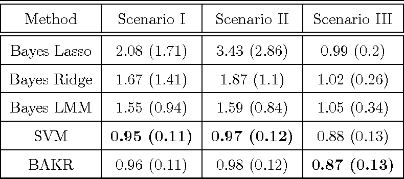 Figure 2 for Bayesian Approximate Kernel Regression with Variable Selection