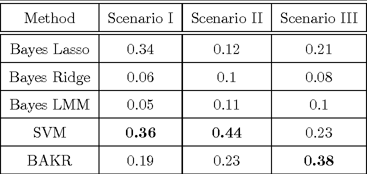 Figure 3 for Bayesian Approximate Kernel Regression with Variable Selection