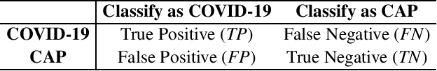 Figure 2 for Hypergraph Learning for Identification of COVID-19 with CT Imaging