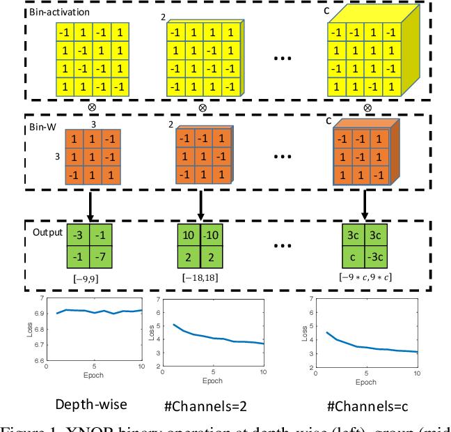 Figure 1 for Binarizing MobileNet via Evolution-based Searching