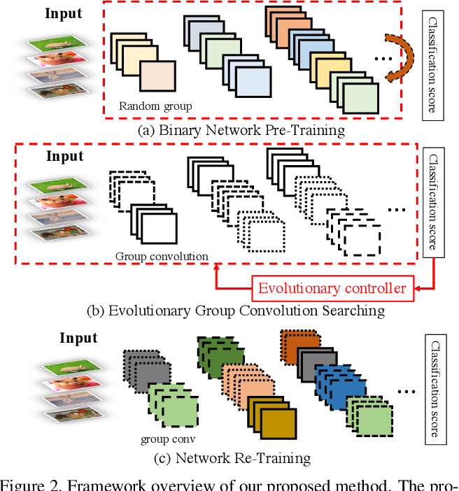 Figure 3 for Binarizing MobileNet via Evolution-based Searching