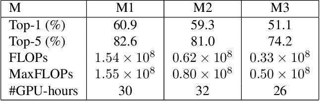 Figure 4 for Binarizing MobileNet via Evolution-based Searching