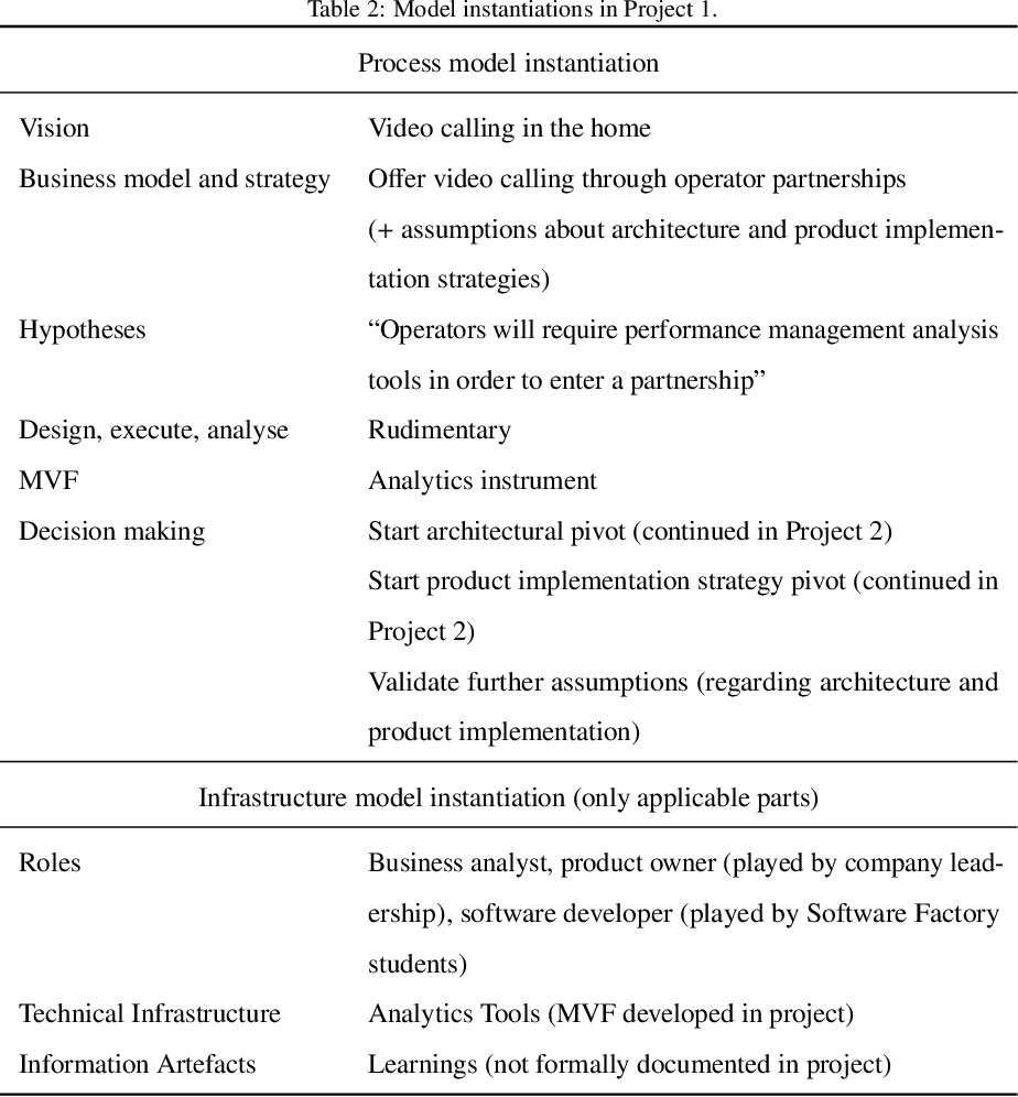 Table 2 from The RIGHT model for Continuous Experimentation