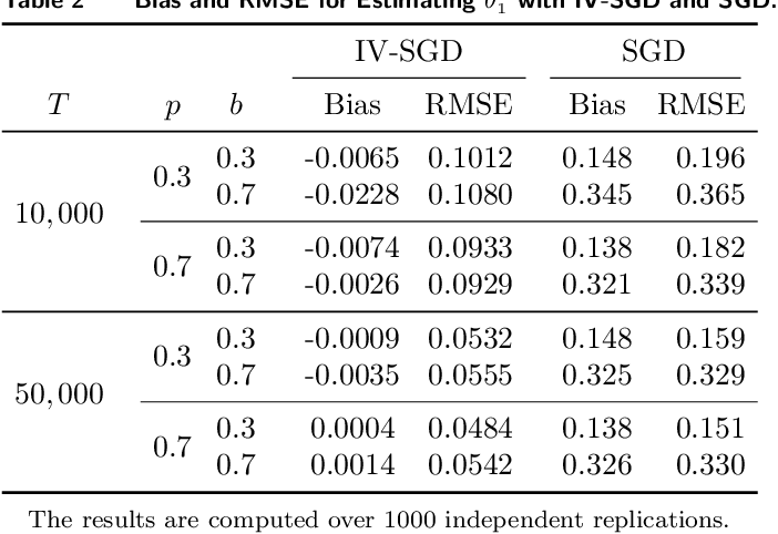 Figure 3 for Causal Reinforcement Learning: An Instrumental Variable Approach