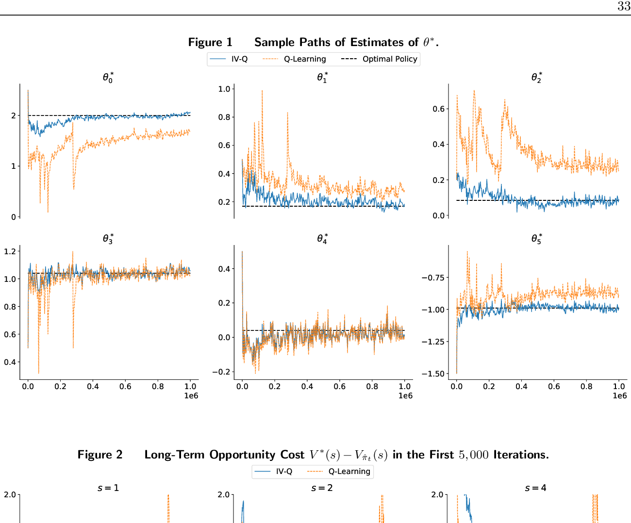 Figure 2 for Causal Reinforcement Learning: An Instrumental Variable Approach