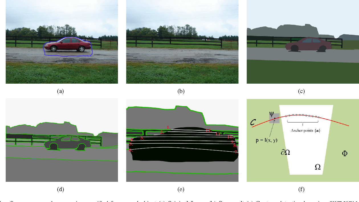 Figure 1 for Automatic Objects Removal for Scene Completion