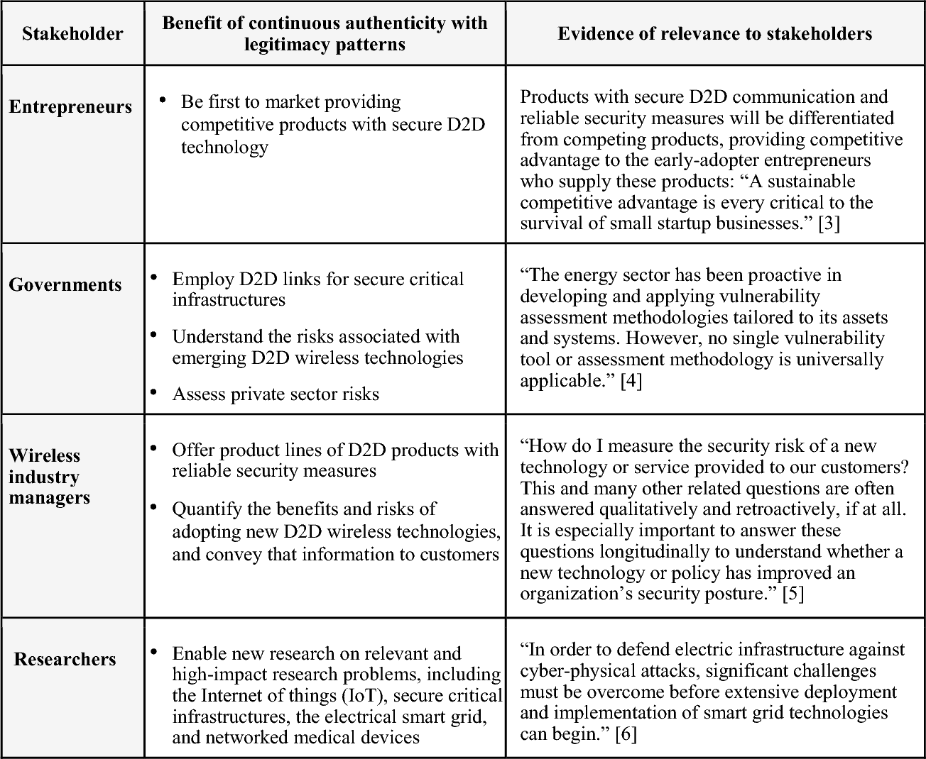 Table 1. Relevance of this research to stakeholders