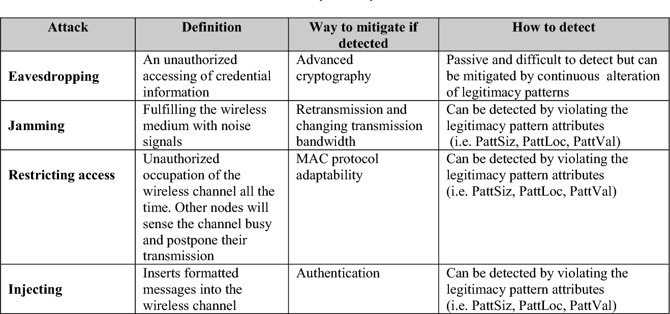 Table 4. Physical layer attack