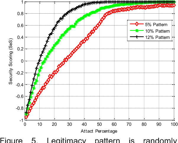 Figure 5. Legitimacy pattern is randomly distributed over the packet with PattSiz= 5, 10, 12 bits out of 100 bits PackSiz.