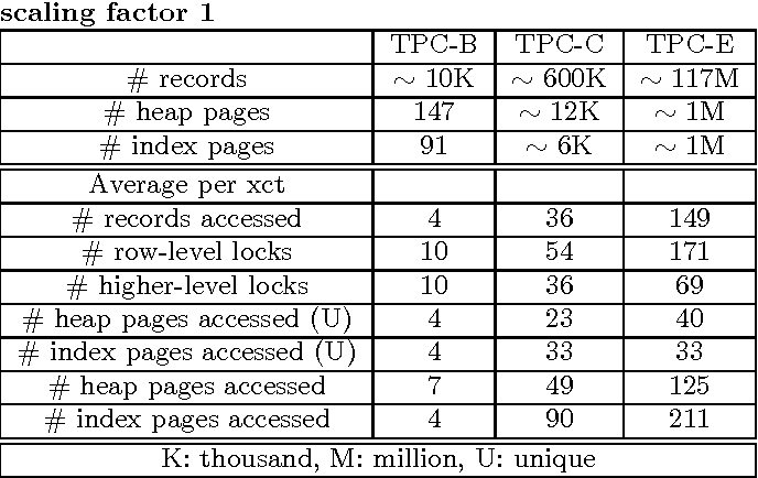 Table 4 from From A to E: analyzing TPC's OLTP benchmarks: the