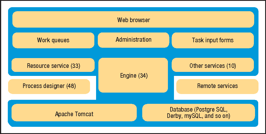 Open Source Software for Workflow Management: The Case of