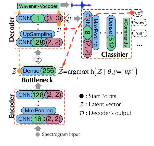 Figure 1 for Towards Debugging Deep Neural Networks by Generating Speech Utterances