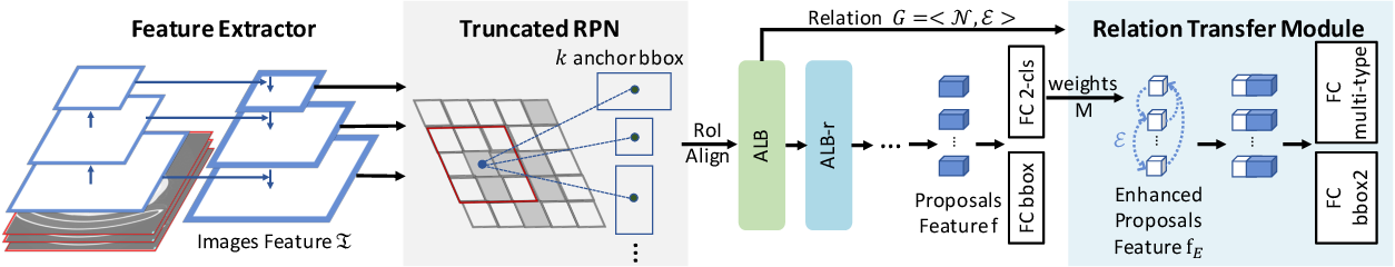 Figure 3 for ElixirNet: Relation-aware Network Architecture Adaptation for Medical Lesion Detection