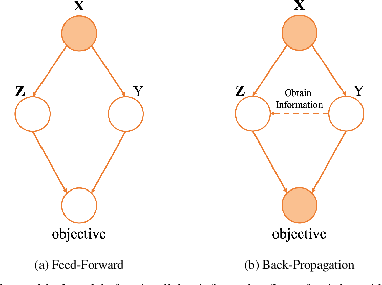 Figure 1 for Softmax Is Not an Artificial Trick: An Information-Theoretic View of Softmax in Neural Networks