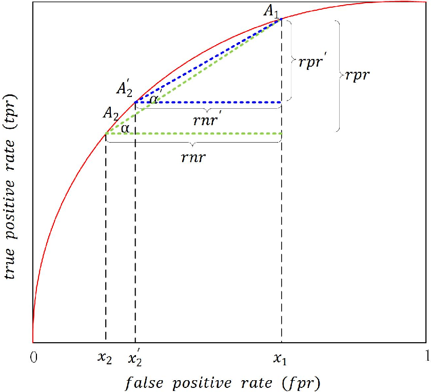 Figure 1 for Abstaining Classification When Error Costs are Unequal and Unknown