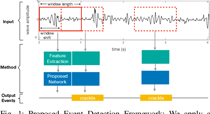 Figure 1 for Robust and Interpretable Temporal Convolution Network for Event Detection in Lung Sound Recordings