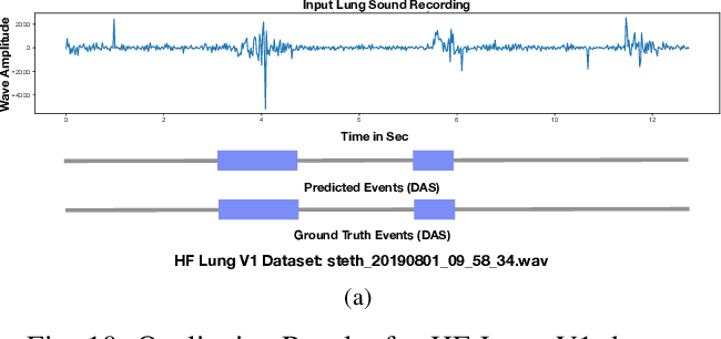 Figure 2 for Robust and Interpretable Temporal Convolution Network for Event Detection in Lung Sound Recordings