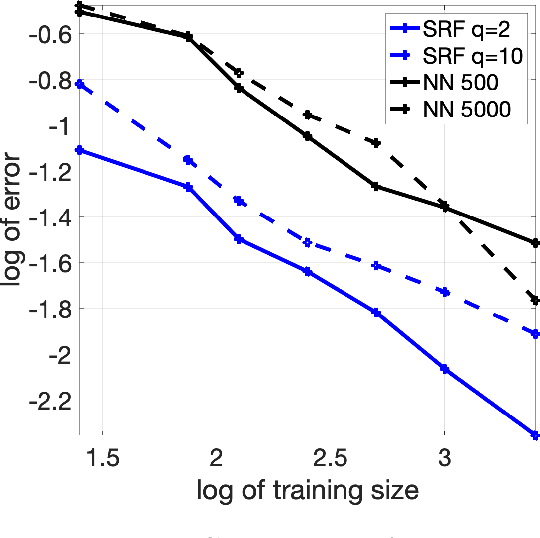 Figure 1 for Function Approximation via Sparse Random Features