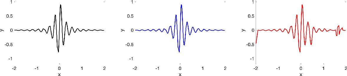 Figure 3 for Function Approximation via Sparse Random Features