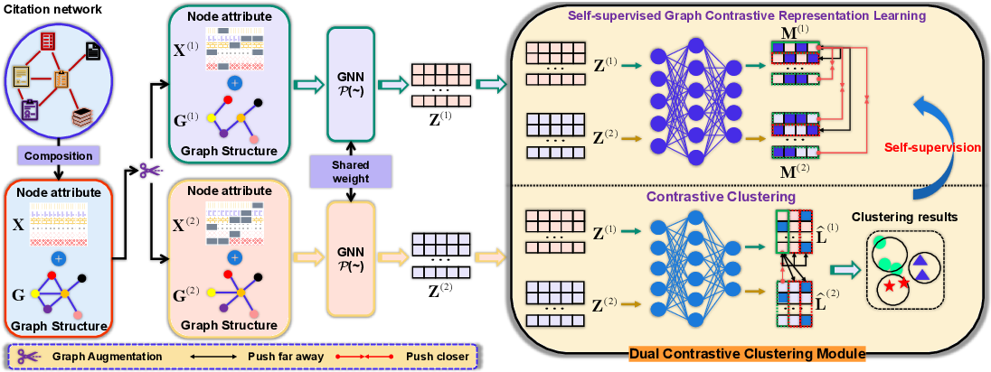Figure 1 for Self-supervised Contrastive Attributed Graph Clustering
