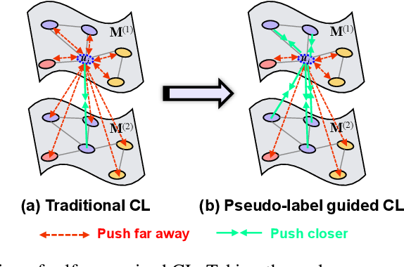 Figure 3 for Self-supervised Contrastive Attributed Graph Clustering