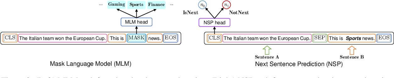 Figure 3 for NSP-BERT: A Prompt-based Zero-Shot Learner Through an Original Pre-training Task--Next Sentence Prediction