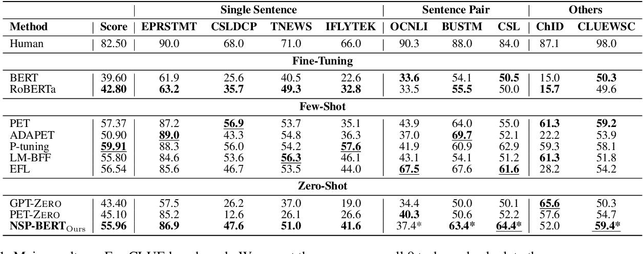 Figure 2 for NSP-BERT: A Prompt-based Zero-Shot Learner Through an Original Pre-training Task--Next Sentence Prediction