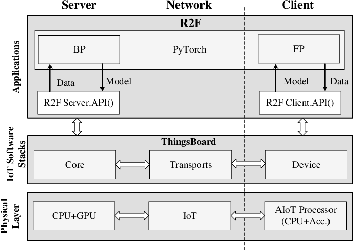 Figure 4 for R2F: A Remote Retraining Framework for AIoT Processors with Computing Errors