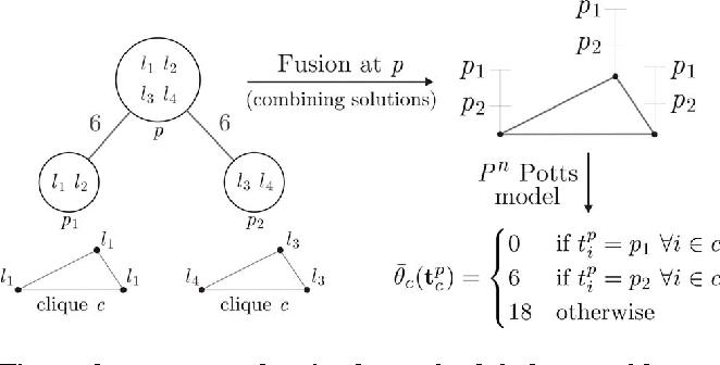 Figure 2 for Parsimonious Labeling