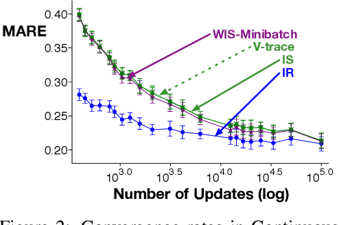 Figure 2 for Importance Resampling for Off-policy Prediction