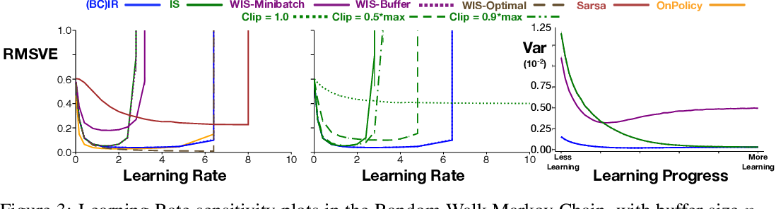 Figure 3 for Importance Resampling for Off-policy Prediction