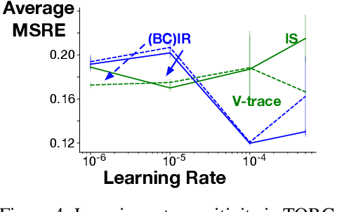 Figure 4 for Importance Resampling for Off-policy Prediction