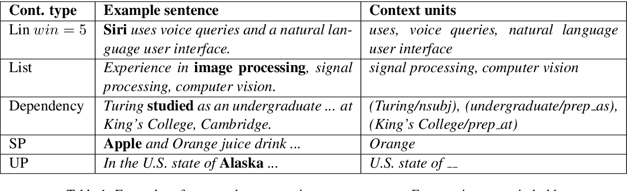 Figure 1 for Multi-Context Term Embeddings: the Use Case of Corpus-based Term Set Expansion