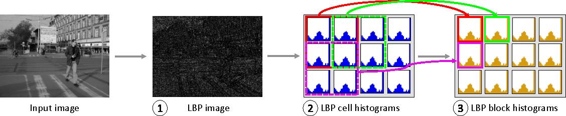 Figure 1 for GPU-based Pedestrian Detection for Autonomous Driving