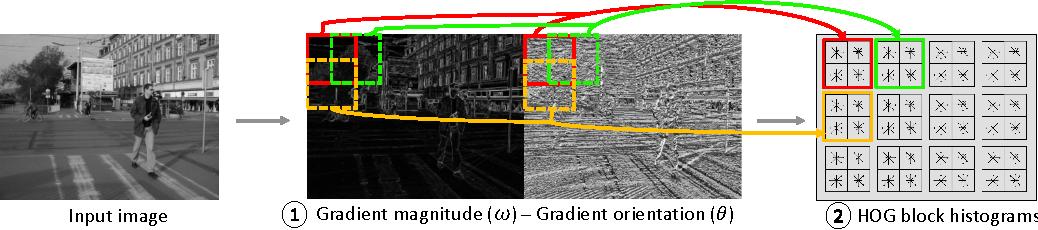 Figure 3 for GPU-based Pedestrian Detection for Autonomous Driving